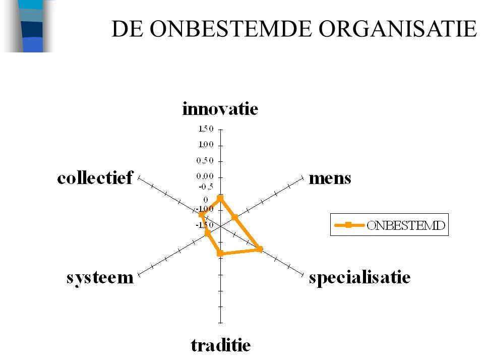 25 DE ONBESTEMDE ORGANISATIE