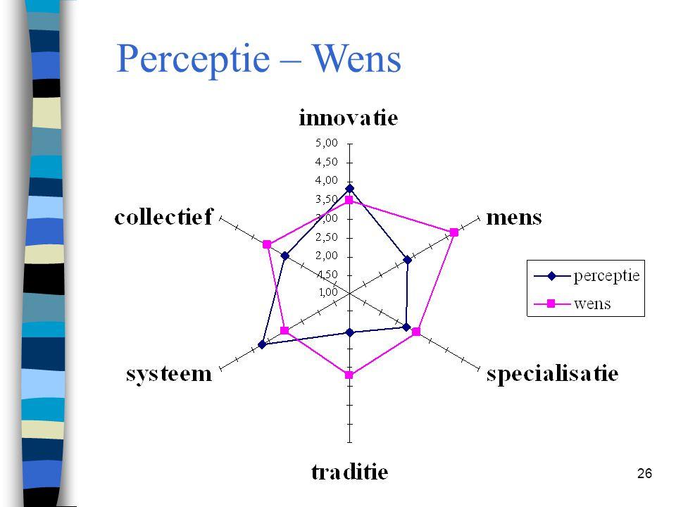 26 Perceptie – Wens