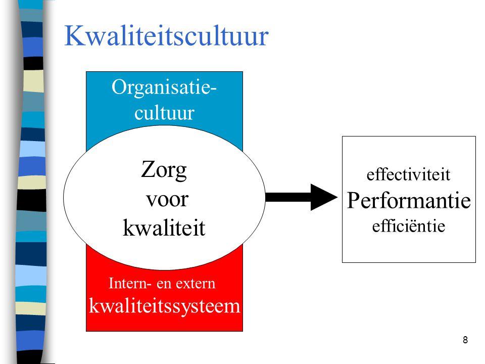 8 Kwaliteitscultuur Organisatie- cultuur Intern- en extern kwaliteitssysteem Zorg voor kwaliteit effectiviteit Performantie efficiëntie