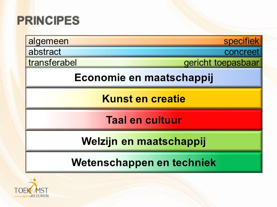 Economie en maatschappij Kunst en creatie Taal en cultuur Welzijn en maatschappij Wetenschappen en techniek transferabelgericht toepasbaar abstractcon