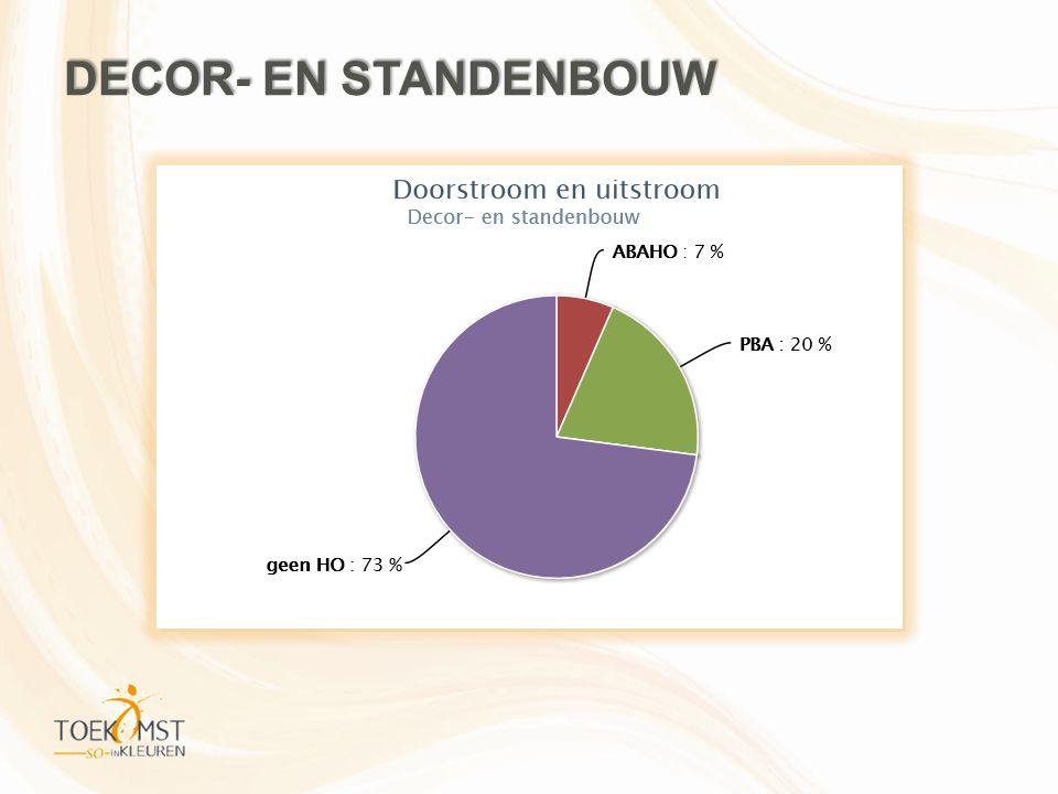 DECOR- EN STANDENBOUW