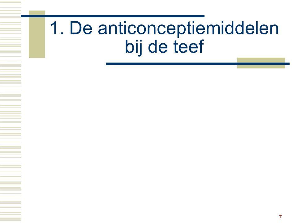 18 1.3 Anticonceptiemiddelen teef  Pil tijdelijke onderdrukking loopsheid nadelen verhoogde kans op baarmoederontsteking, melkkliertumor en suikerziekte voordelen geen operatie, omkeerbaar