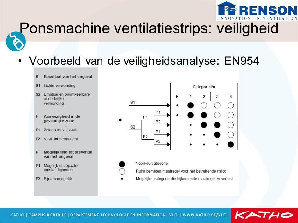 Ponsmachine ventilatiestrips: veiligheid Voorbeeld van de veiligheidsanalyse: EN954