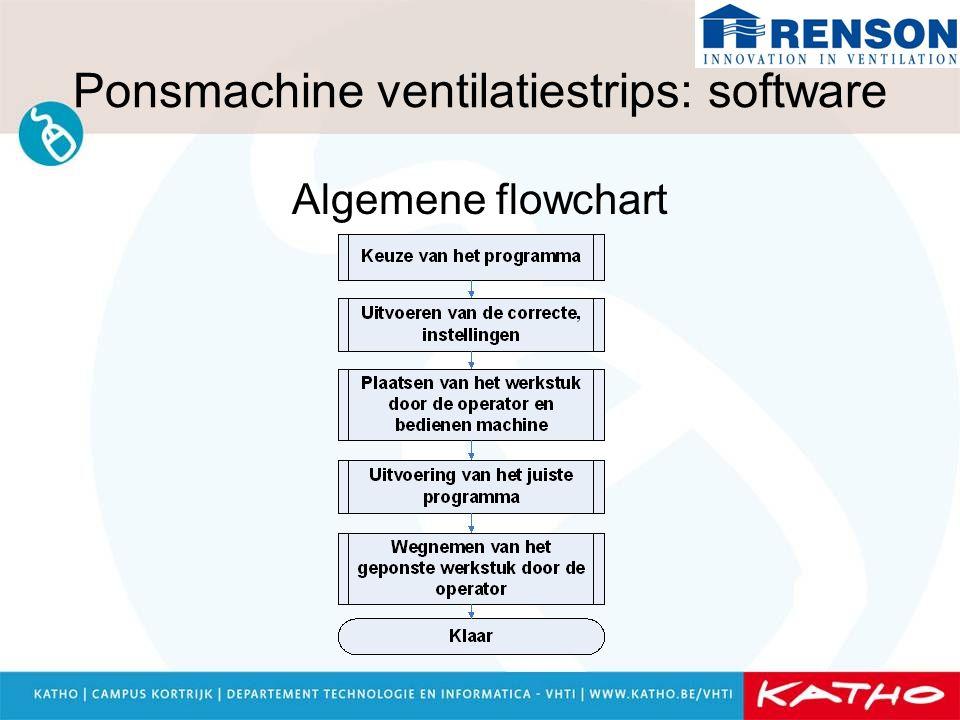 Ponsmachine ventilatiestrips: software Algemene flowchart