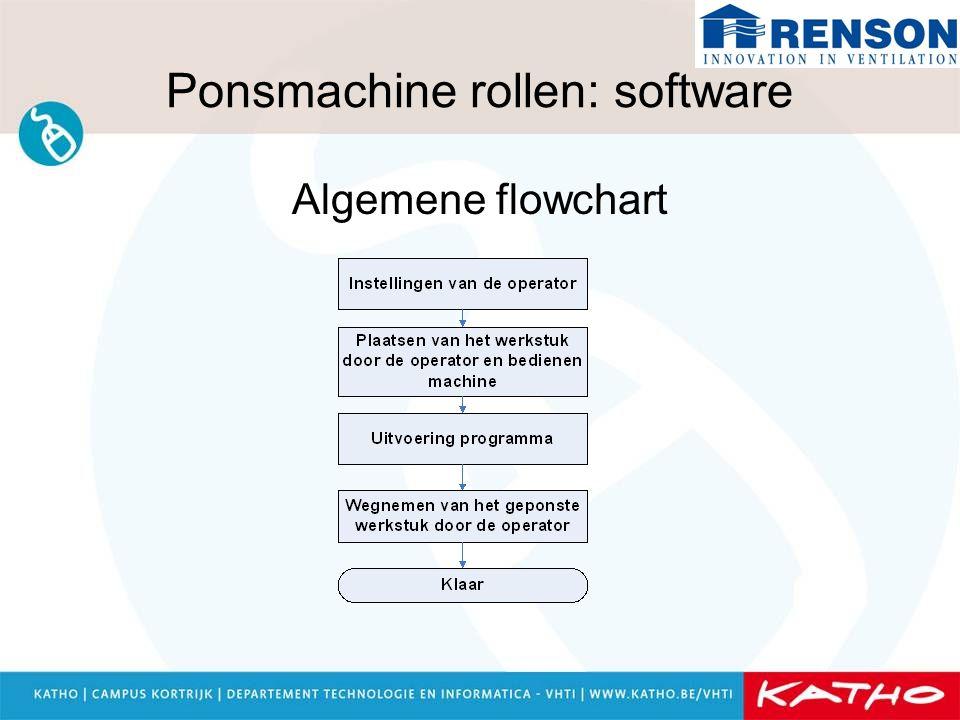 Ponsmachine rollen: software Algemene flowchart