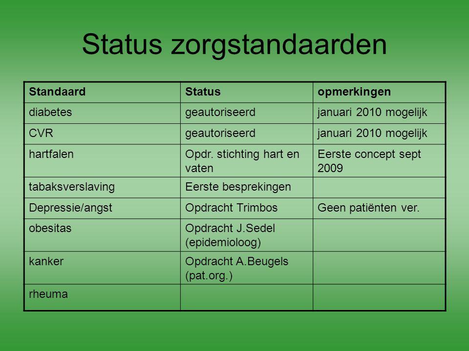 Status zorgstandaarden StandaardStatusopmerkingen diabetesgeautoriseerdjanuari 2010 mogelijk CVRgeautoriseerdjanuari 2010 mogelijk hartfalenOpdr. stic