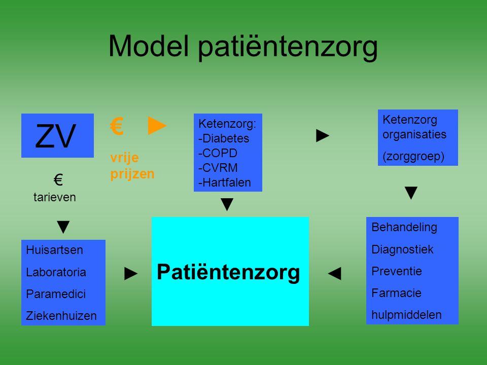 Model patiëntenzorg ZV Ketenzorg: -Diabetes -COPD -CVRM -Hartfalen Ketenzorg organisaties (zorggroep) Huisartsen Laboratoria Paramedici Ziekenhuizen P