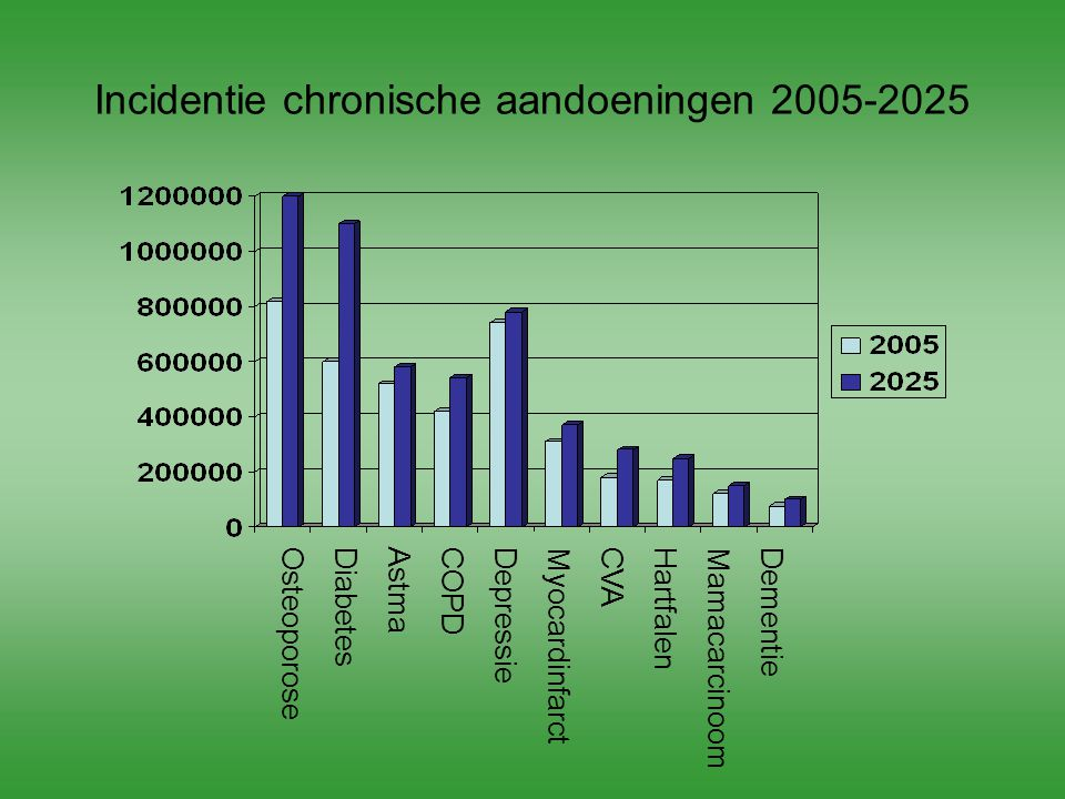 Incidentie chronische aandoeningen 2005-2025 DementieMamacarcinoomHartfalenCVAMyocardinfarctDepressieCOPDAstmaDiabetesOsteoporose