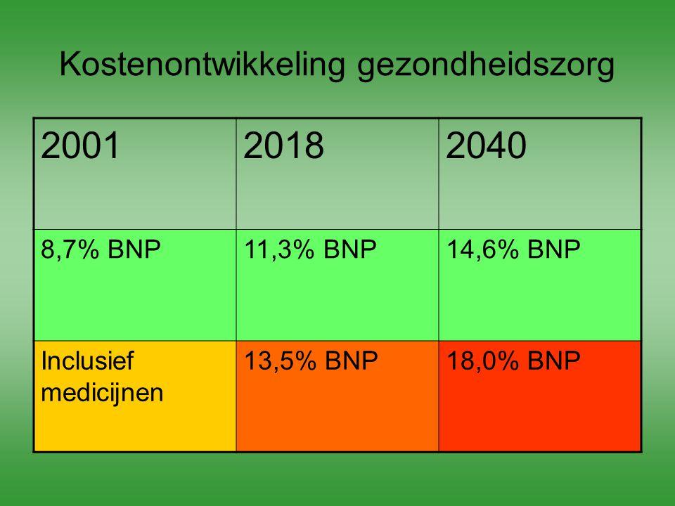 Financiering en organisatie chronische zorg specialistische tweedelijnszorg generalistische eerstelijnszorg zelfmanagement €
