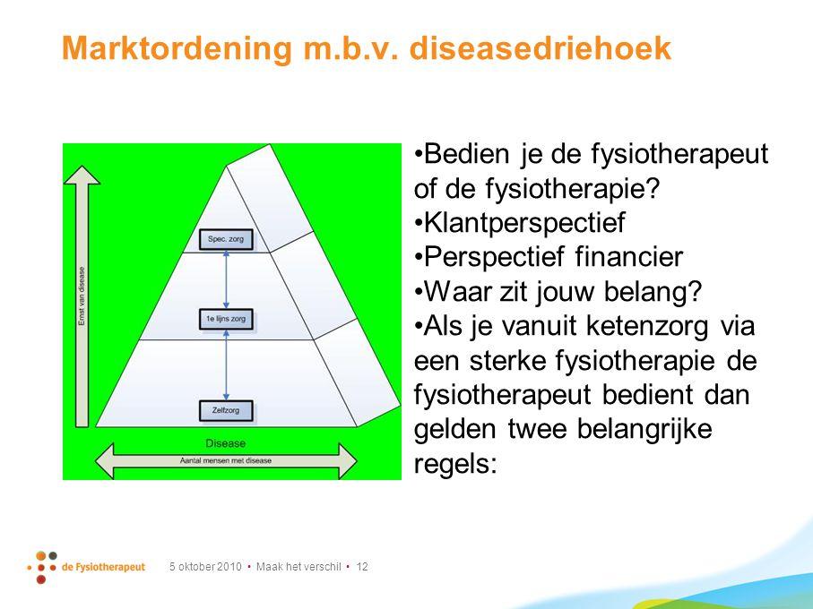 Marktordening m.b.v. diseasedriehoek Bedien je de fysiotherapeut of de fysiotherapie.