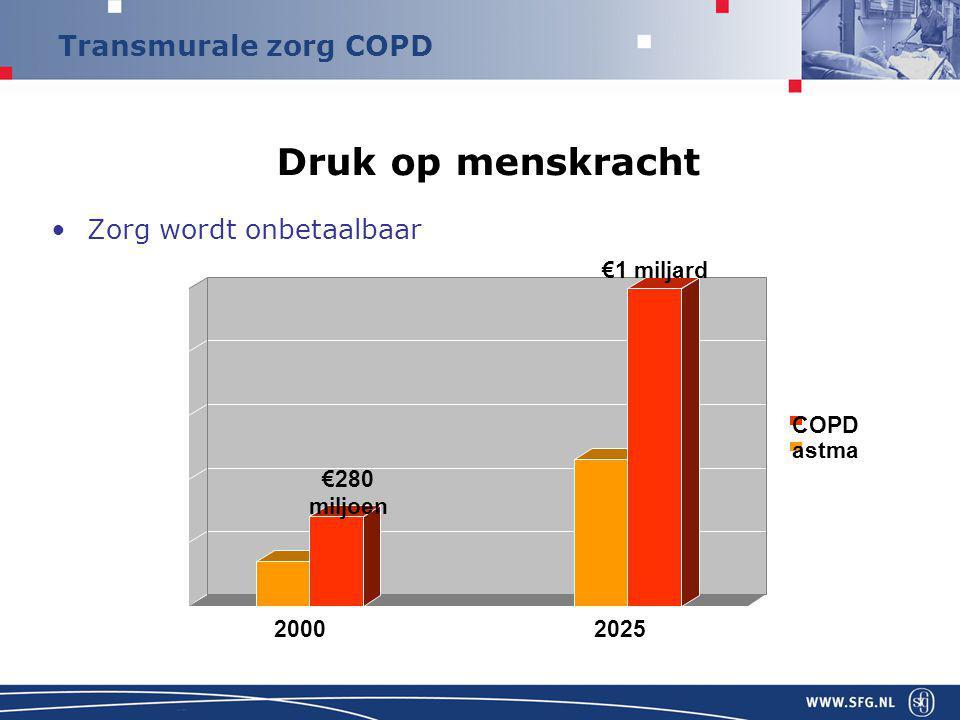 Transmurale zorg COPD Druk op menskracht Zorg wordt onbetaalbaar 0 200 400 600 800 1000 20002025 astma COPD €280 miljoen €1 miljard