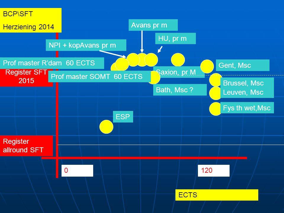 ECTS BCP\SFT Herziening 2014 Brussel, Msc 0120 Leuven, Msc HU, pr m Saxion, pr M Gent, Msc ESP Avans pr m Register SFT 2015 NPI + kopAvans pr m Fys th wet,Msc Bath, Msc .