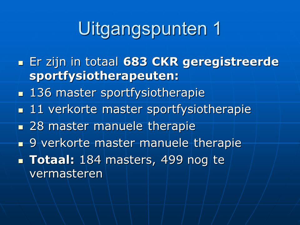 Uitgangspunten 1 Er zijn in totaal 683 CKR geregistreerde sportfysiotherapeuten: Er zijn in totaal 683 CKR geregistreerde sportfysiotherapeuten: 136 master sportfysiotherapie 136 master sportfysiotherapie 11 verkorte master sportfysiotherapie 11 verkorte master sportfysiotherapie 28 master manuele therapie 28 master manuele therapie 9 verkorte master manuele therapie 9 verkorte master manuele therapie Totaal: 184 masters, 499 nog te vermasteren Totaal: 184 masters, 499 nog te vermasteren