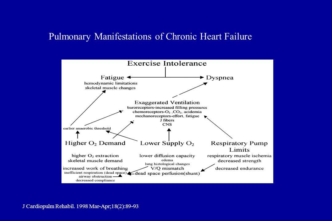 Pulmonary Manifestations of Chronic Heart Failure J Cardiopulm Rehabil. 1998 Mar-Apr;18(2):89-93