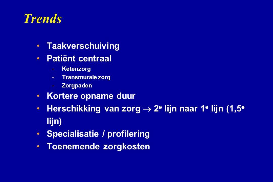 Trends Taakverschuiving Patiënt centraal + + Ketenzorg + + Transmurale zorg + + Zorgpaden Kortere opname duur Herschikking van zorg  2 e lijn naar 1