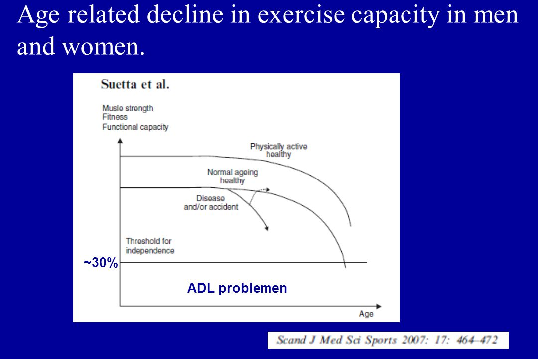 Age related decline in exercise capacity in men and women. ~30% ADL problemen