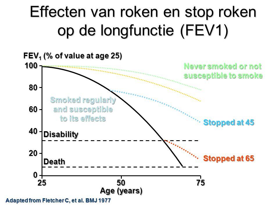 Effecten van roken en stop roken op de longfunctie (FEV1) Adapted from Fletcher C, et al. BMJ 1977 FEV 1 (% of value at age 25) 100 60 40 20 0 80 2550