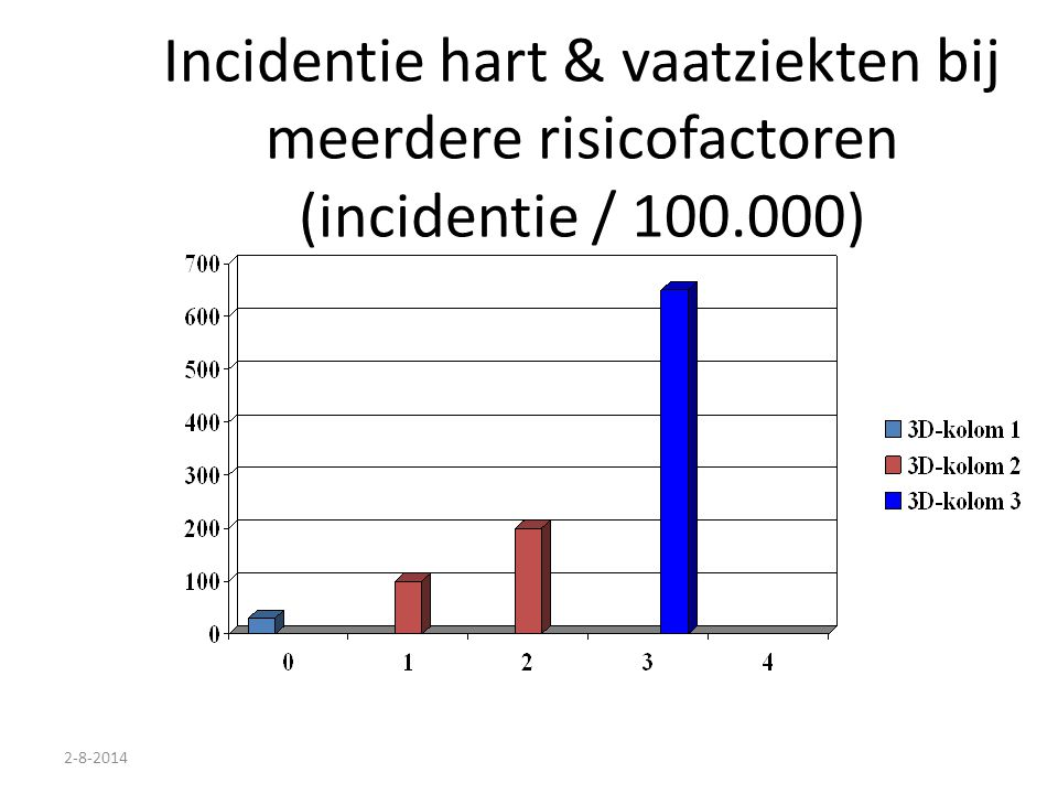 2-8-2014 Incidentie hart & vaatziekten bij meerdere risicofactoren (incidentie / 100.000)