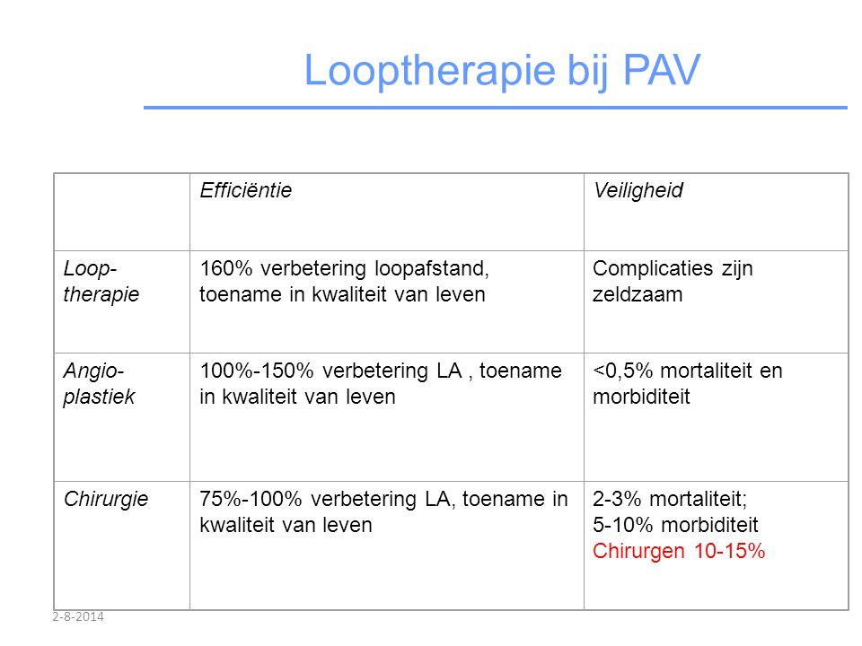 2-8-2014 Looptherapie bij PAV EfficiëntieVeiligheid Loop- therapie 160% verbetering loopafstand, toename in kwaliteit van leven Complicaties zijn zeld