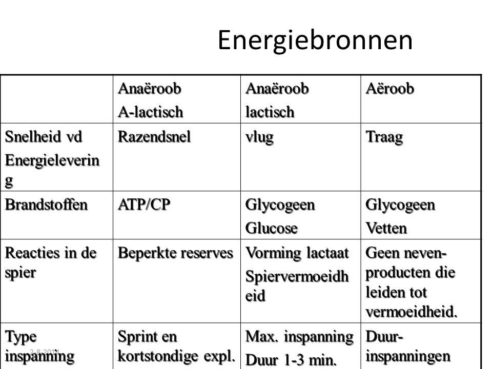 2-8-2014 Energiebronnen Anaëroob A-lactisch lactisch Aëroob Snelheid vd Energieleverin g RazendsnelvlugTraag BrandstoffenATP/CPGlycogeenGlucoseGlycoge