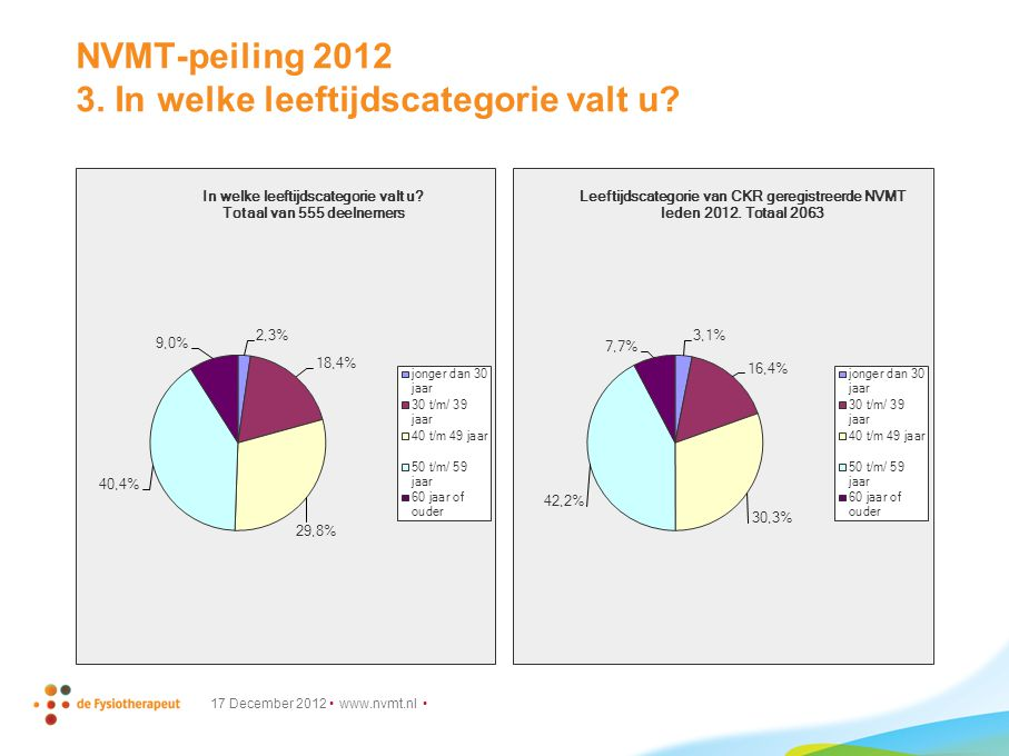 NVMT-peiling 2012 3. In welke leeftijdscategorie valt u 17 December 2012 www.nvmt.nl