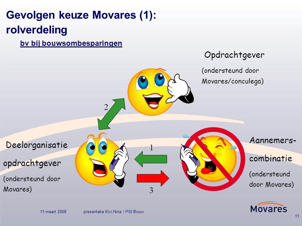 11 maart 2008presentatie Kivi Niria / PSI Bouw 11 Gevolgen keuze Movares (1): rolverdeling bv bij bouwsombesparingen Aannemers- combinatie (ondersteund door Movares) Deelorganisatie opdrachtgever (ondersteund door Movares) Opdrachtgever (ondersteund door Movares/conculega) 1 3 2