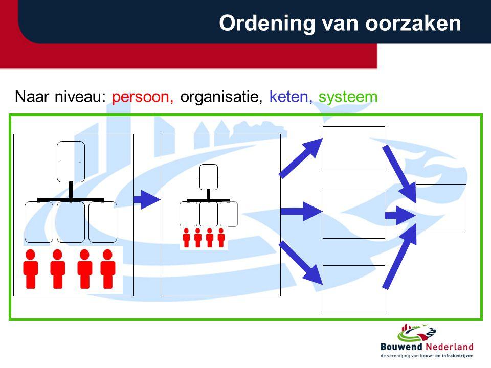 Ordening van oorzaken...... Naar niveau: persoon, organisatie, keten, systeem