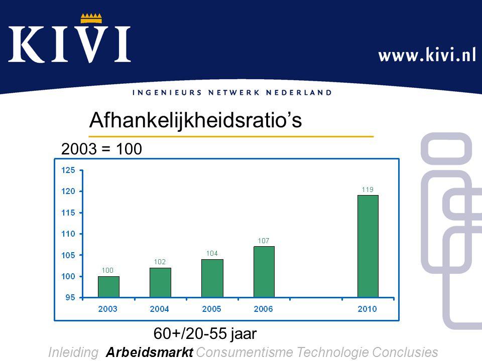 Inleiding Arbeidsmarkt Consumentisme Technologie Conclusies Afhankelijkheidsratio's 60+/20-55 jaar 2003 = 100