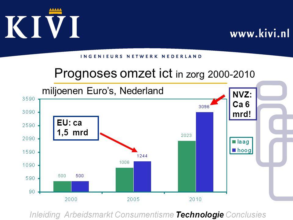 Inleiding Arbeidsmarkt Consumentisme Technologie Conclusies Prognoses omzet ict in zorg 2000-2010 NVZ: Ca 6 mrd.