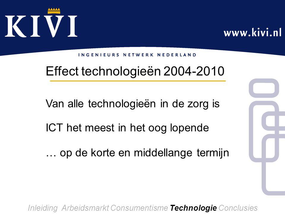 Effect technologieën 2004-2010 Inleiding Arbeidsmarkt Consumentisme Technologie Conclusies Van alle technologieën in de zorg is ICT het meest in het oog lopende … op de korte en middellange termijn