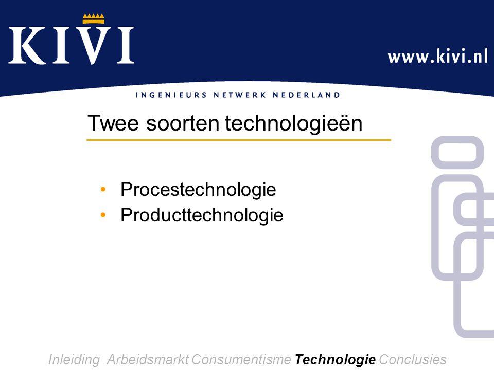 Procestechnologie Producttechnologie Twee soorten technologieën Inleiding Arbeidsmarkt Consumentisme Technologie Conclusies