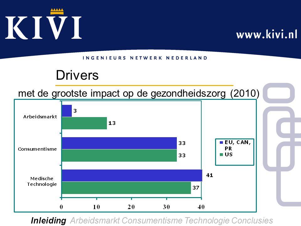 Inleiding Arbeidsmarkt Consumentisme Technologie Conclusies Drivers met de grootste impact op de gezondheidszorg (2010)