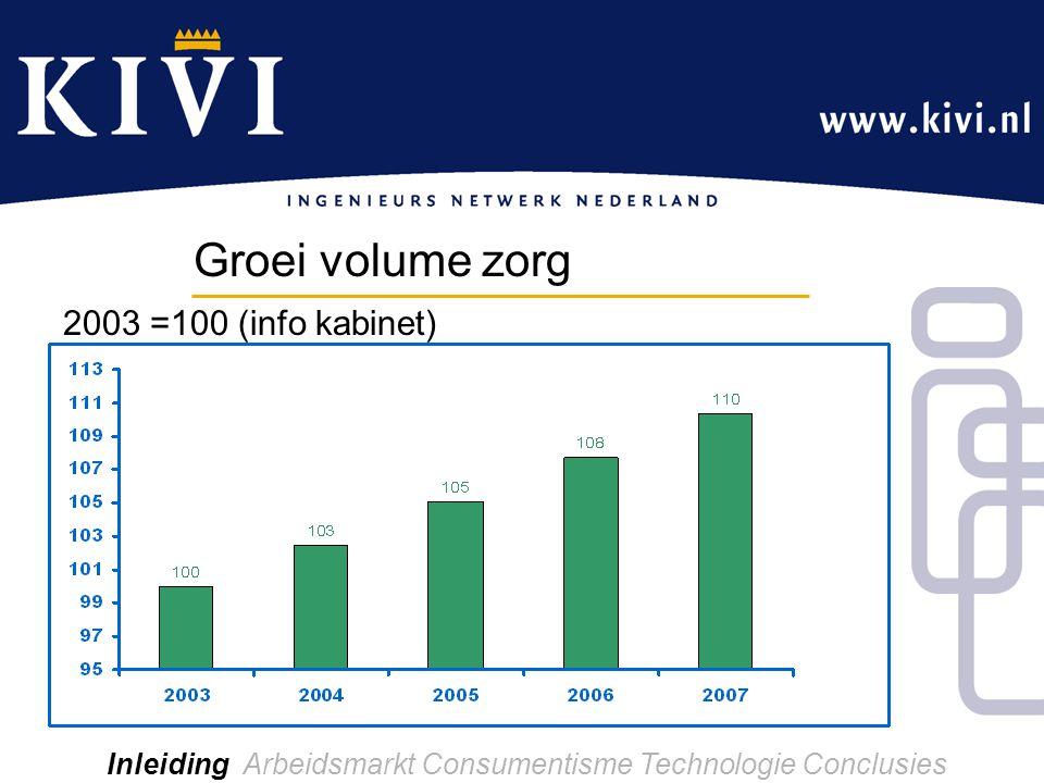 Inleiding Arbeidsmarkt Consumentisme Technologie Conclusies Groei volume zorg 2003 =100 (info kabinet)