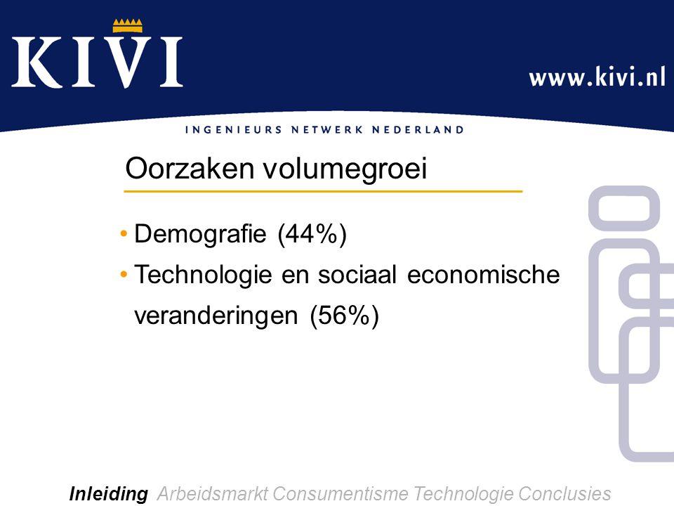 Demografie (44%) Technologie en sociaal economische veranderingen (56%) Inleiding Arbeidsmarkt Consumentisme Technologie Conclusies Oorzaken volumegroei