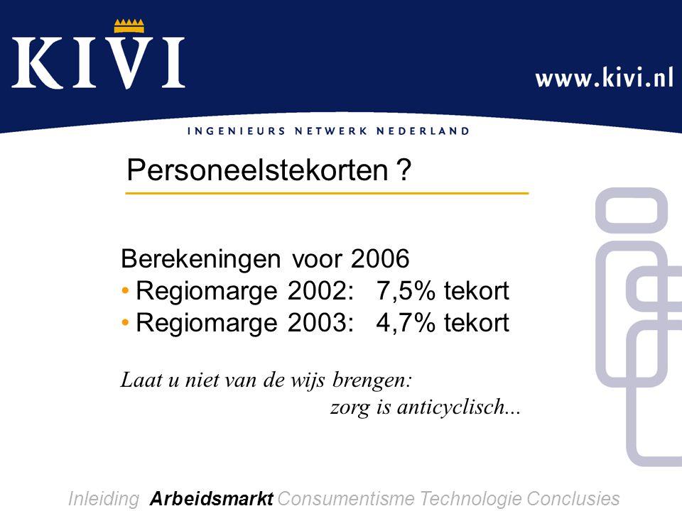 Berekeningen voor 2006 Regiomarge 2002: 7,5% tekort Regiomarge 2003: 4,7% tekort Laat u niet van de wijs brengen: zorg is anticyclisch...