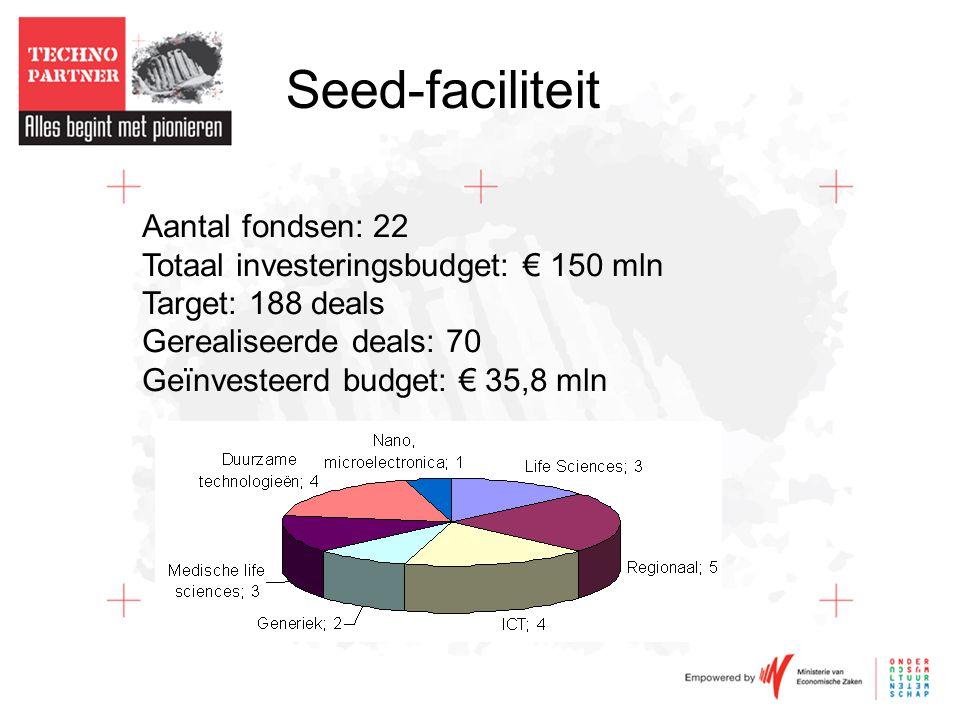 Seed-faciliteit Aantal fondsen: 22 Totaal investeringsbudget: € 150 mln Target: 188 deals Gerealiseerde deals: 70 Geïnvesteerd budget: € 35,8 mln