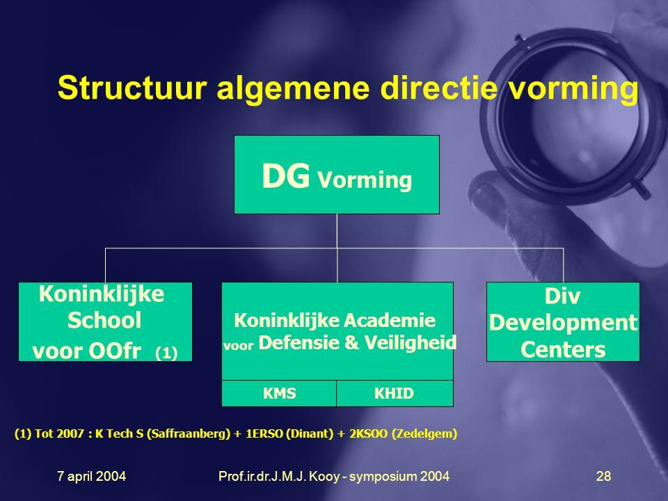 7 april 2004Prof.ir.dr.J.M.J. Kooy - symposium 200428 DG Vorming Koninklijke School voor OOfr (1) Div Development Centers Koninklijke Academie voor De