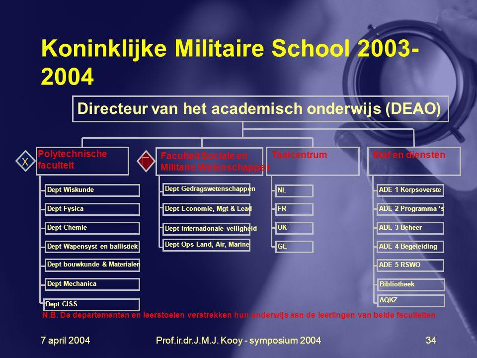 7 april 2004Prof.ir.dr.J.M.J. Kooy - symposium 200434 Directeur van het academisch onderwijs (DEAO) Polytechnische faculteit Faculteit Sociale en Mili