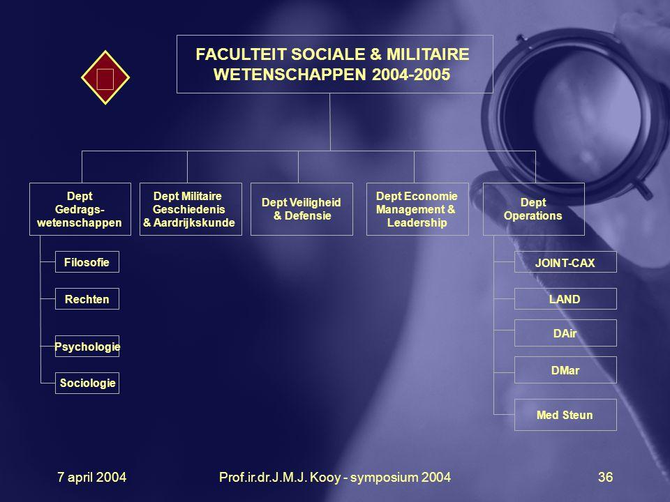 7 april 2004Prof.ir.dr.J.M.J. Kooy - symposium 200436 Med Steun DMar DAir LAND Dept Gedrags- wetenschappen FACULTEIT SOCIALE & MILITAIRE WETENSCHAPPEN