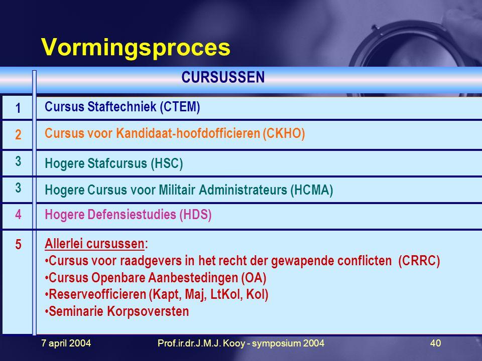 7 april 2004Prof.ir.dr.J.M.J. Kooy - symposium 200440 Cursus Staftechniek (CTEM) Cursus voor Kandidaat-hoofdofficieren (CKHO) Hogere Stafcursus (HSC)
