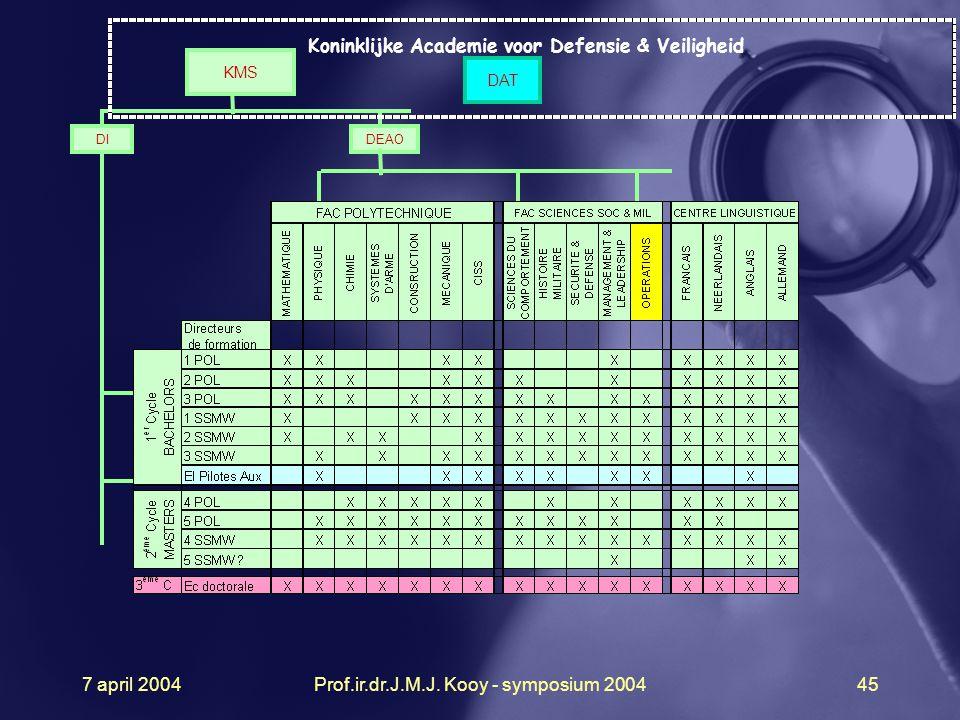 7 april 2004Prof.ir.dr.J.M.J. Kooy - symposium 200445 DEAO Koninklijke Academie voor Defensie & Veiligheid KMS DI DAT