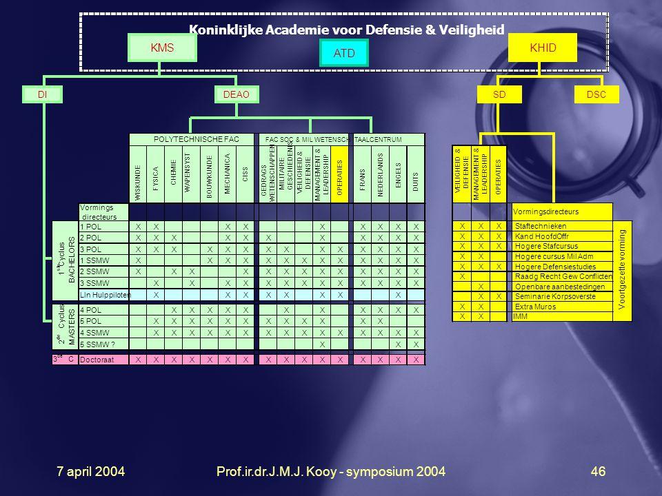 7 april 2004Prof.ir.dr.J.M.J. Kooy - symposium 200446 DEAO DI KHID Koninklijke Academie voor Defensie & Veiligheid KMS XXXXXXXXXXXXX 2 de Cyclus MASTE