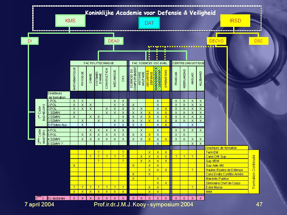 7 april 2004Prof.ir.dr.J.M.J. Kooy - symposium 200447 DEAO DAT DSC DI Koninklijke Academie voor Defensie & Veiligheid KMSIRSD DECVO