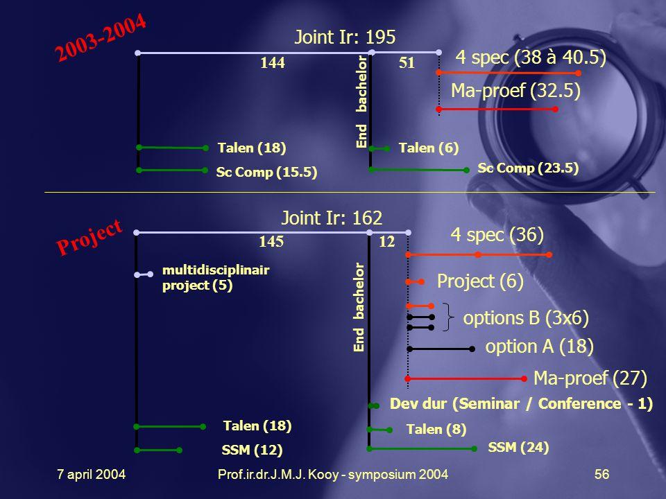 7 april 2004Prof.ir.dr.J.M.J. Kooy - symposium 200456 Joint Ir: 195 4 spec (38 à 40.5) End bachelor 144 2003-2004 51 Joint Ir: 162 4 spec (36) option