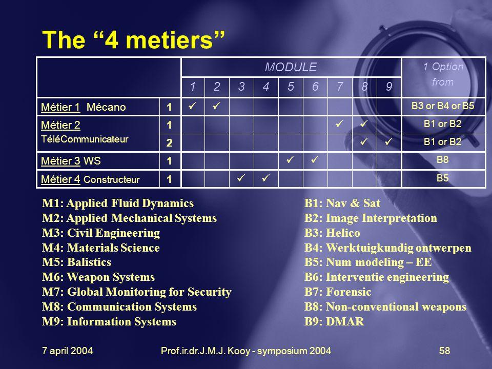 7 april 2004Prof.ir.dr.J.M.J. Kooy - symposium 200458 1 Option from MODULE B5 B8 B1 or B2 B3 or B4 or B5 2 1 1 1 1 987654321 Métier 4 Constructeur Mét