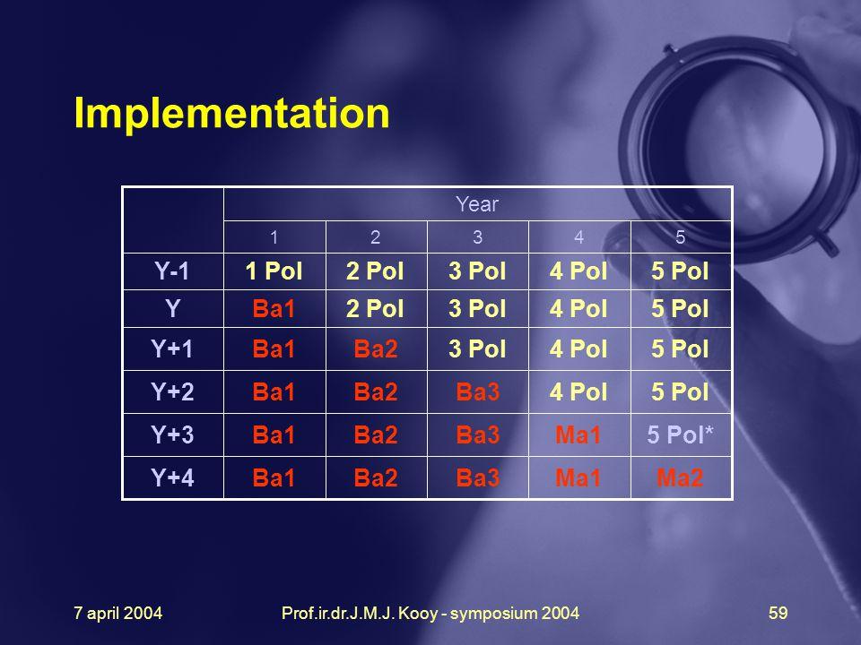 7 april 2004Prof.ir.dr.J.M.J. Kooy - symposium 200459 5 Pol4 Pol3 Pol2 Pol1 PolY-1 Year 54321 Ba1 Ma2Ma1Ba3Ba2Y+4 5 Pol*Ma1Ba3Ba2Y+3 5 Pol4 PolBa3Ba2Y