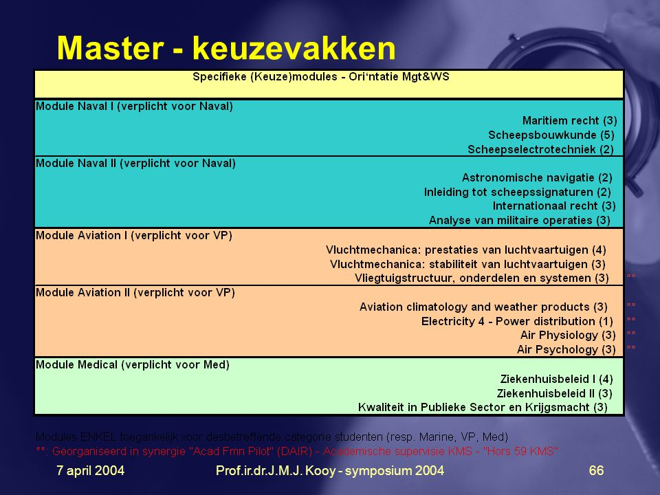 7 april 2004Prof.ir.dr.J.M.J. Kooy - symposium 200466 Master - keuzevakken