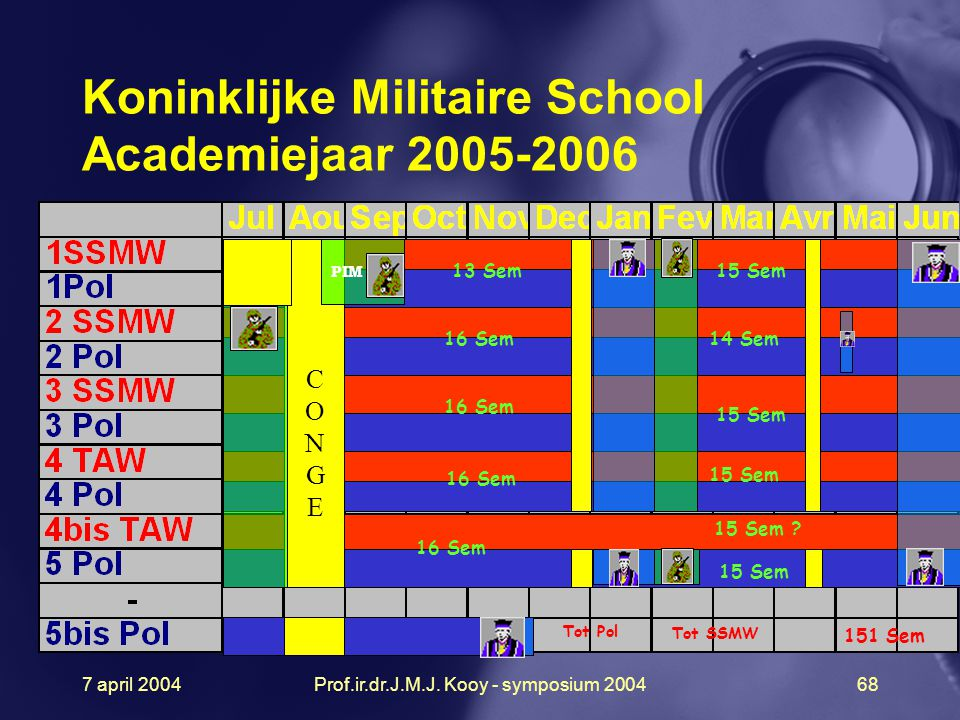 7 april 2004Prof.ir.dr.J.M.J. Kooy - symposium 200468 PIM 13 Sem15 Sem 16 Sem14 Sem 16 Sem 15 Sem 16 Sem 15 Sem 16 Sem 15 Sem CONGECONGE Tot SSMW Tot