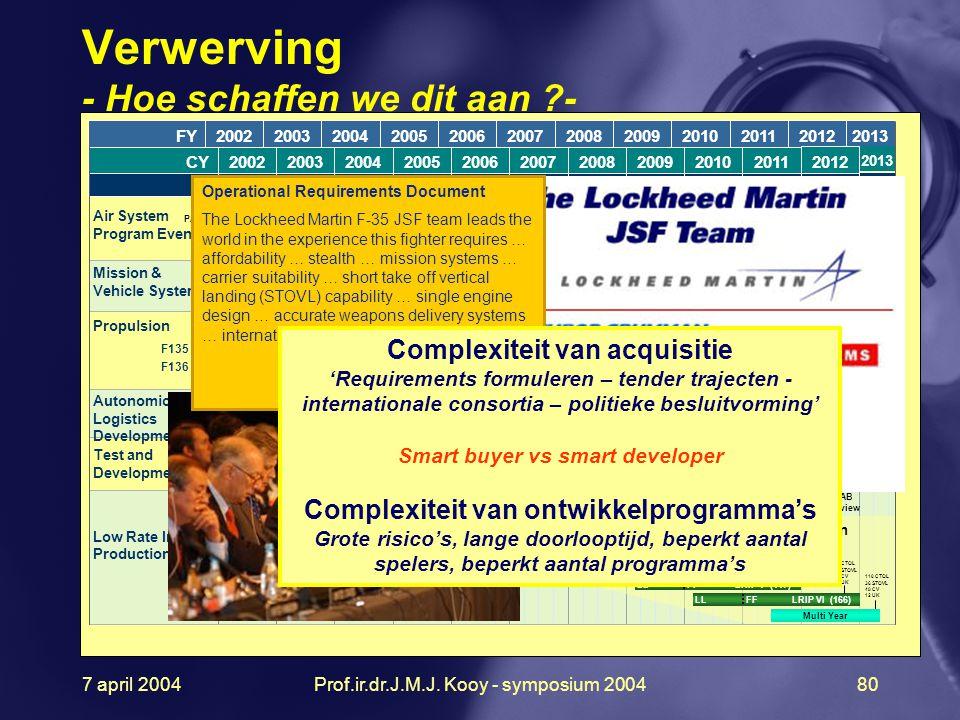 7 april 2004Prof.ir.dr.J.M.J. Kooy - symposium 200480 1 2 3 4 CY2002200320042005200620072008200920102011 Pre-SDDPre-SDDSDDSDD SDDSDD PAC ASRR IBR AS C