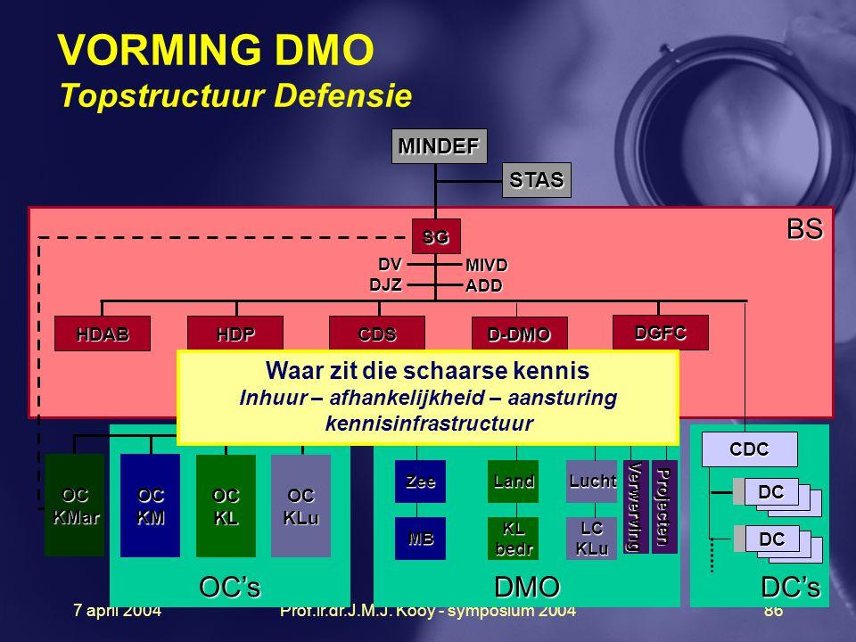 7 april 2004Prof.ir.dr.J.M.J. Kooy - symposium 200486 VORMING DMO Topstructuur Defensie DC's DC DC BS MINDEF STAS SG DMOOC's OC KLu DC MIVD ADD DV DJZ
